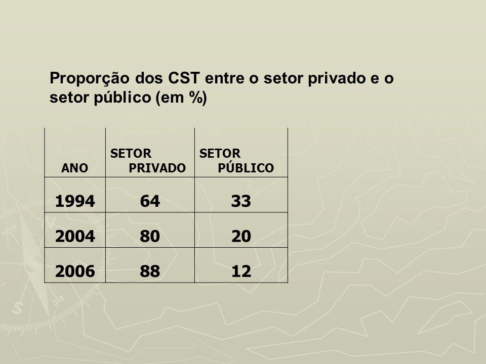 Proporção dos CST entre o setor privado e o setor público (em %)