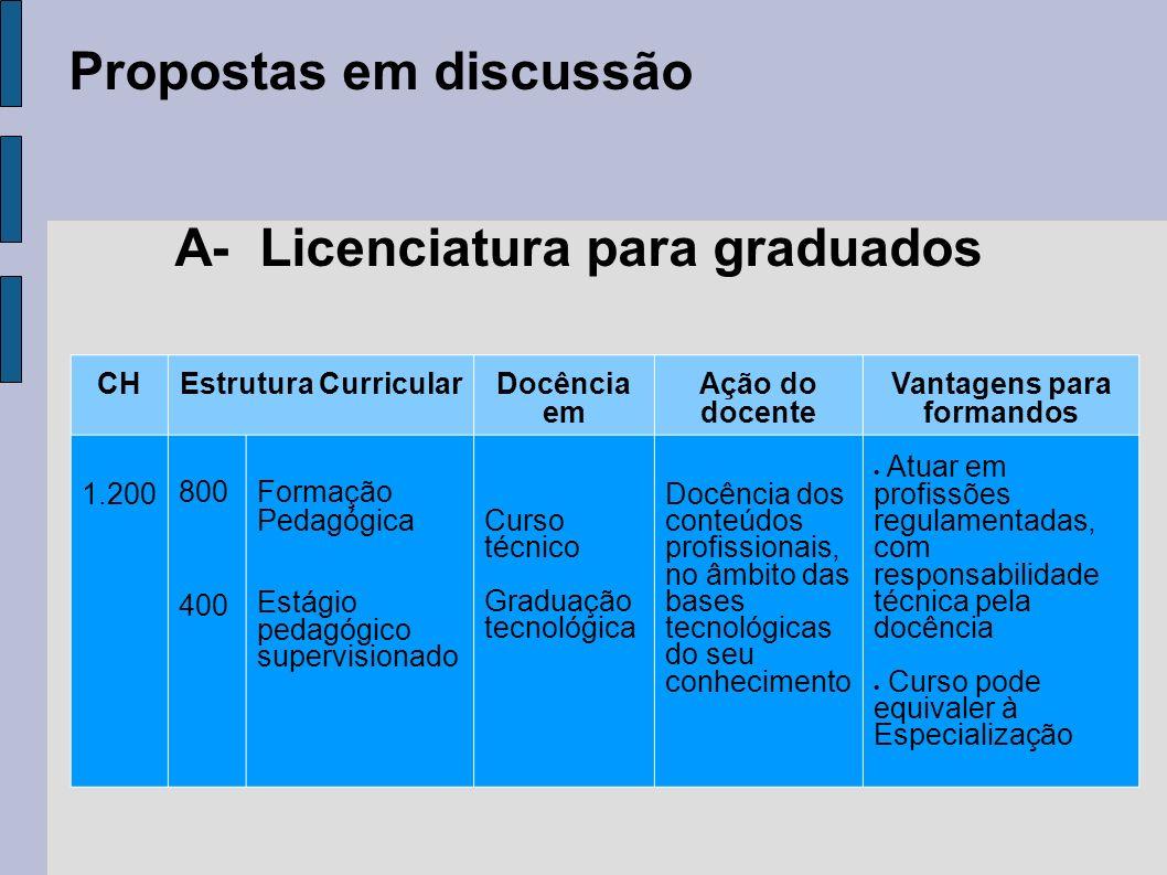 A- Licenciatura para graduados Vantagens para formandos