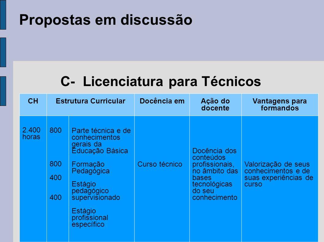 C- Licenciatura para Técnicos Vantagens para formandos