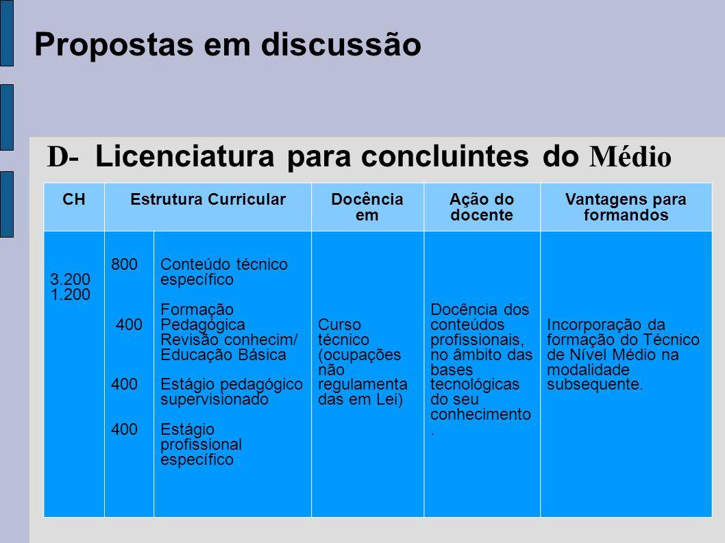 D- Licenciatura para concluintes do Médio Vantagens para formandos