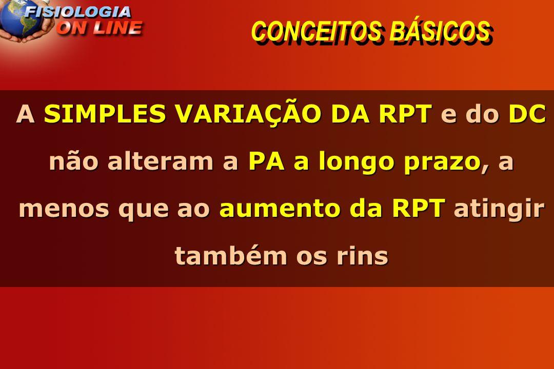 CONCEITOS BÁSICOS A SIMPLES VARIAÇÃO DA RPT e do DC não alteram a PA a longo prazo, a menos que ao aumento da RPT atingir também os rins.