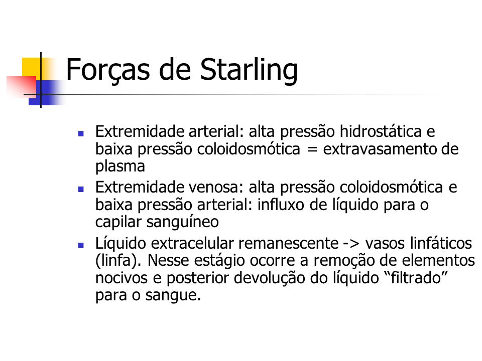 Forças de Starling Extremidade arterial: alta pressão hidrostática e baixa pressão coloidosmótica = extravasamento de plasma.