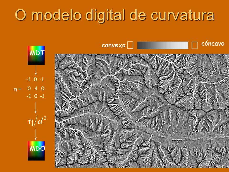 O modelo digital de curvatura