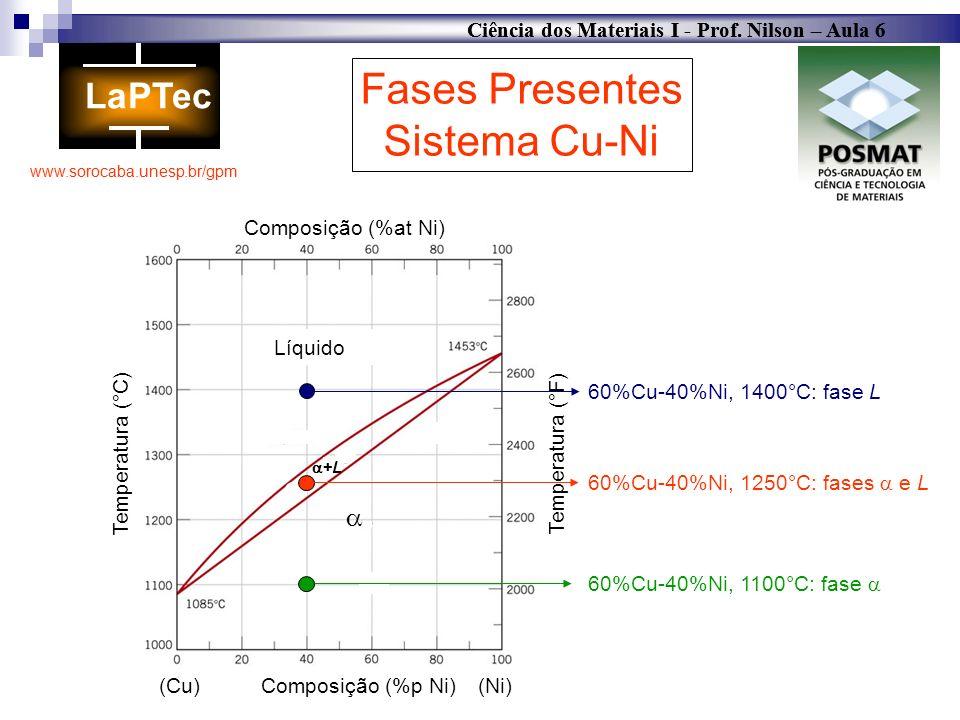 Fases Presentes Sistema Cu-Ni  Temperatura (°C) Líquido