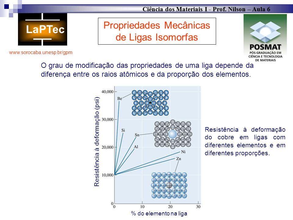 Propriedades Mecânicas de Ligas Isomorfas