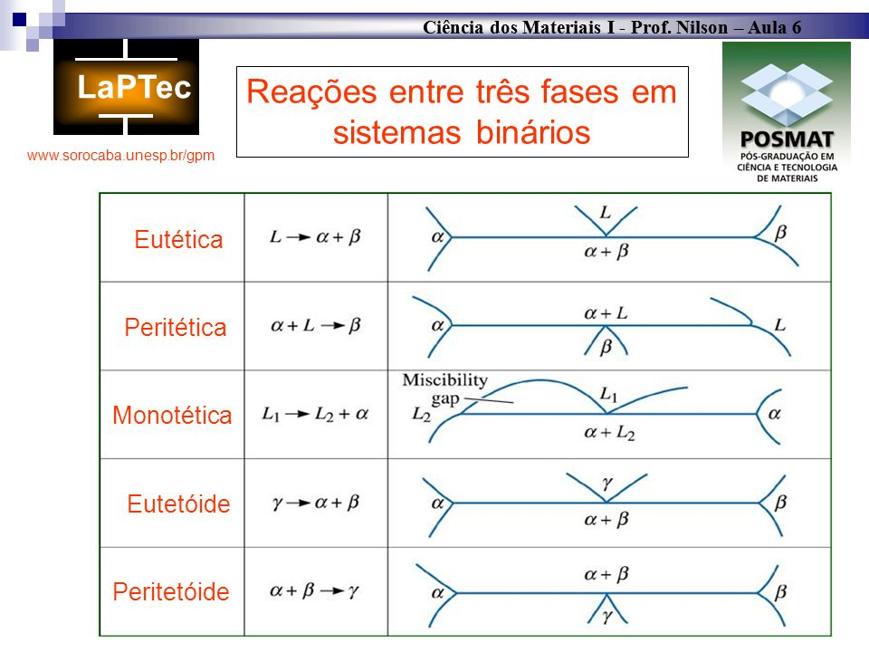 Reações entre três fases em sistemas binários
