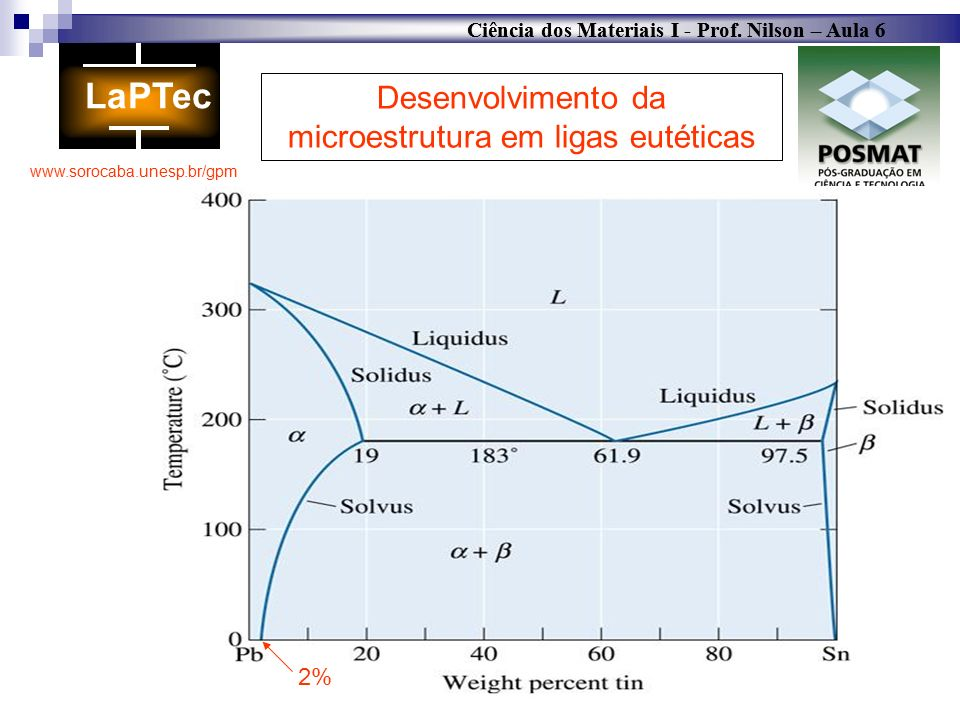 Desenvolvimento da microestrutura em ligas eutéticas