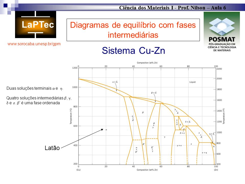 Diagramas de equilíbrio com fases intermediárias