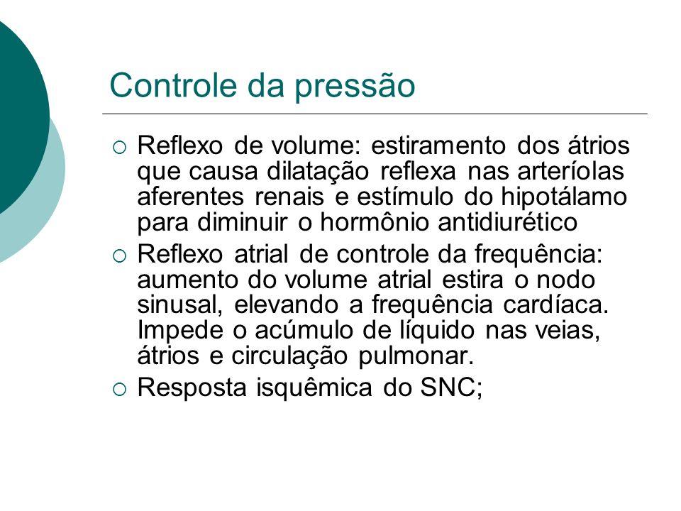Controle da pressão