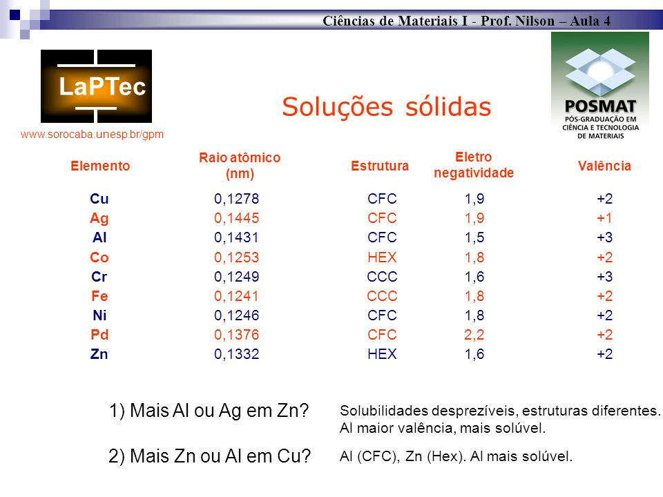 Soluções sólidas 1) Mais Al ou Ag em Zn 2) Mais Zn ou Al em Cu