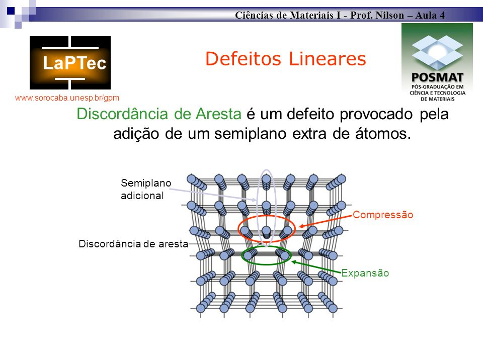 Defeitos Lineares Discordância de Aresta é um defeito provocado pela adição de um semiplano extra de átomos.