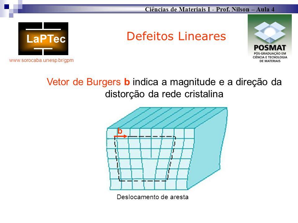Defeitos LinearesVetor de Burgers b indica a magnitude e a direção da distorção da rede cristalina.