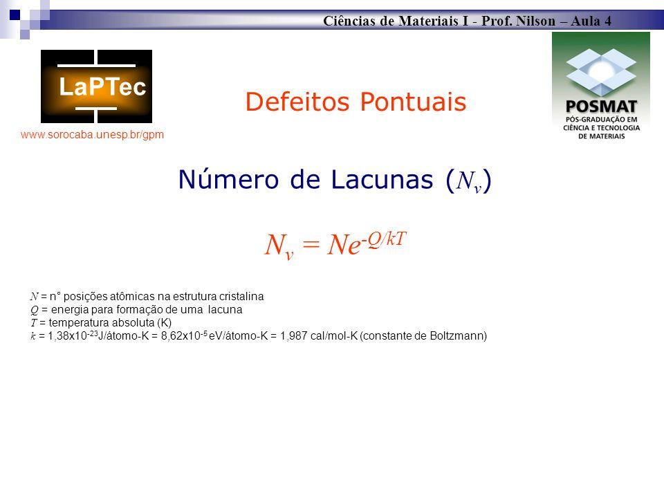 Nv = Ne-Q/kT Defeitos Pontuais Número de Lacunas (Nv)