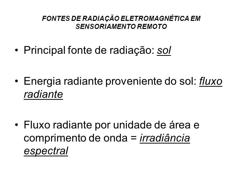 FONTES DE RADIAÇÃO ELETROMAGNÉTICA EM SENSORIAMENTO REMOTO