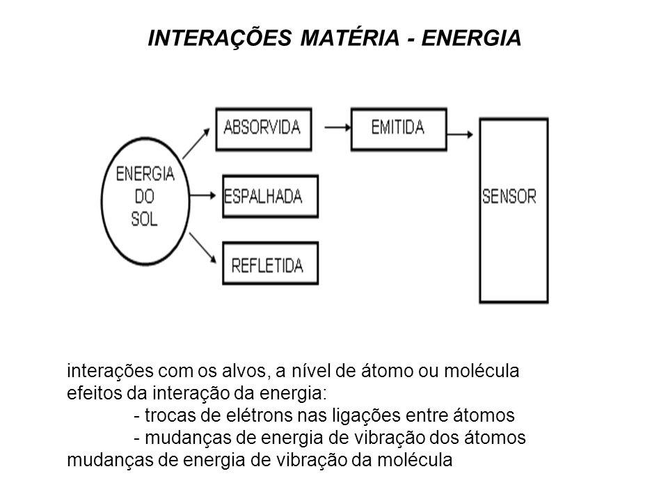 INTERAÇÕES MATÉRIA - ENERGIA