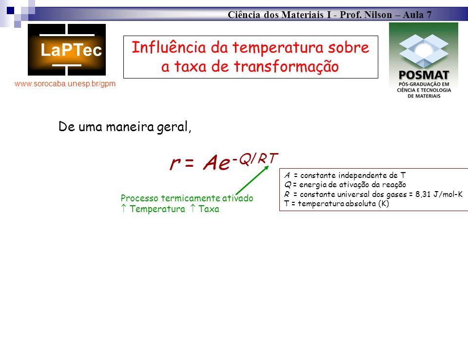 Influência da temperatura sobre a taxa de transformação