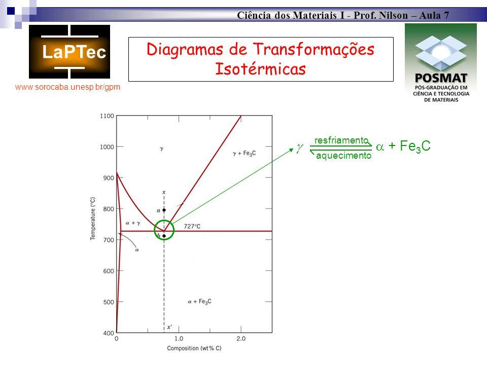 Diagramas de Transformações Isotérmicas