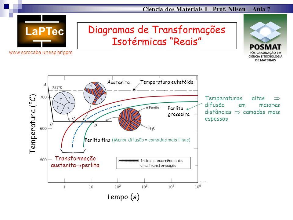 Diagramas de Transformações Isotérmicas Reais