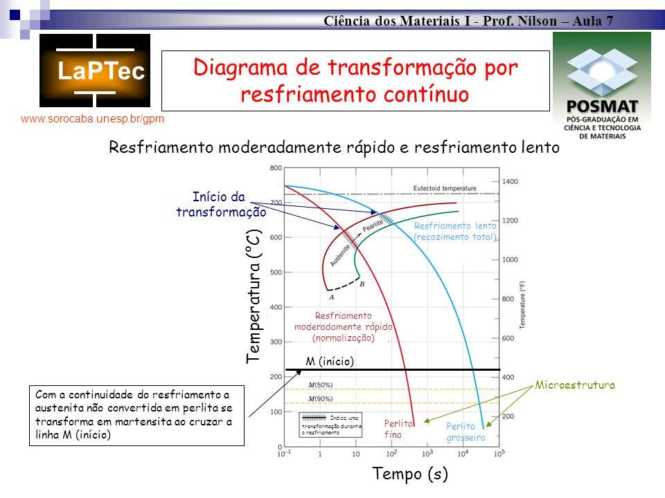 Diagrama de transformação por resfriamento contínuo