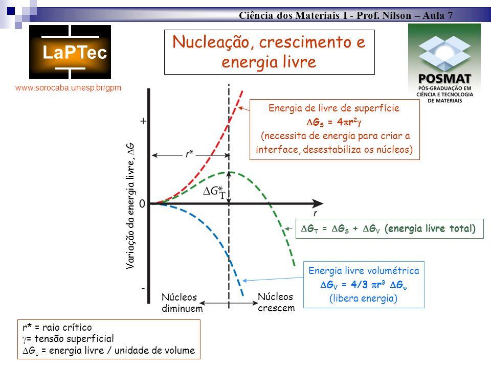 Nucleação, crescimento e energia livre