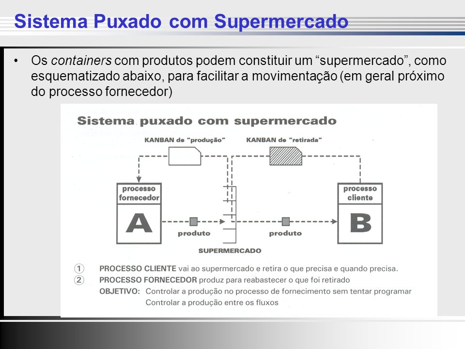 Sistema Puxado com Supermercado