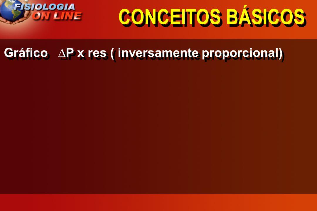 CONCEITOS BÁSICOS Gráfico ∆P x res ( inversamente proporcional)