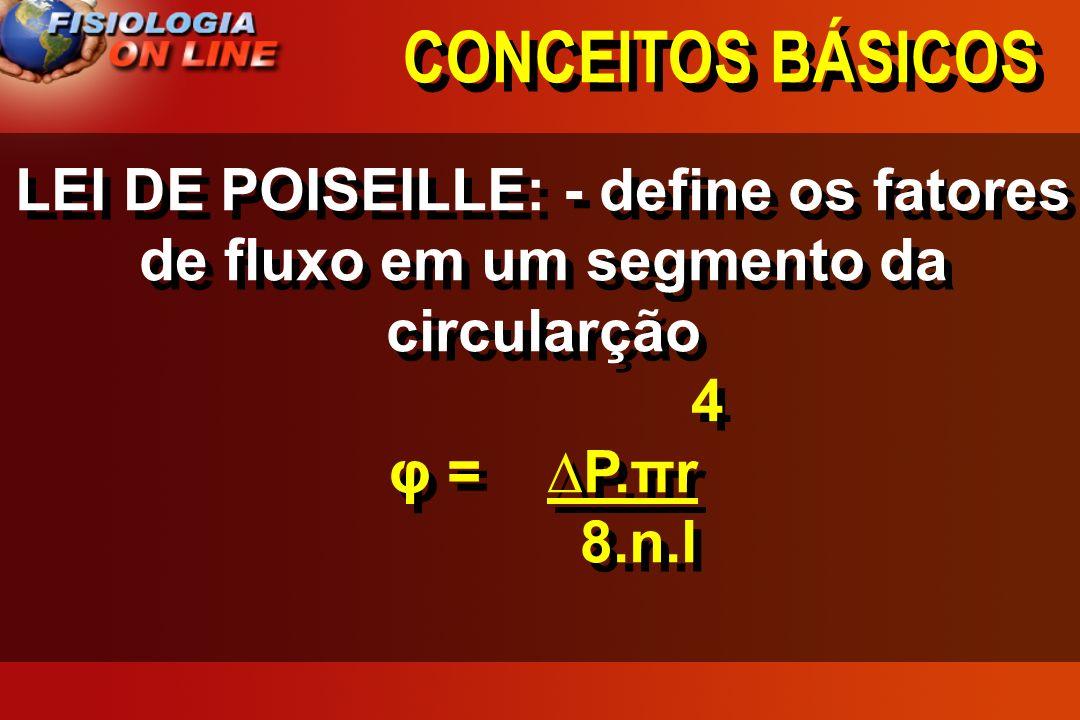 CONCEITOS BÁSICOSLEI DE POISEILLE: - define os fatores de fluxo em um segmento da circularção. 4. φ = ∆P.πr.