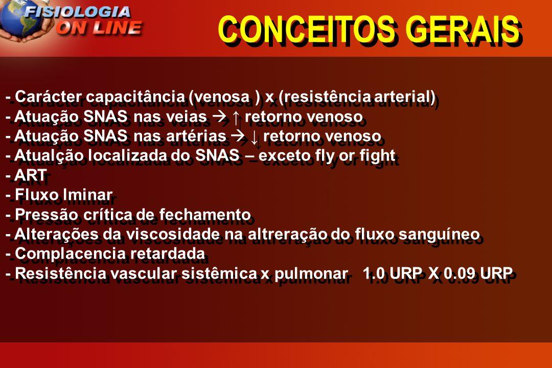 CONCEITOS GERAIS - Carácter capacitância (venosa ) x (resistência arterial) - Atuação SNAS nas veias  ↑ retorno venoso.
