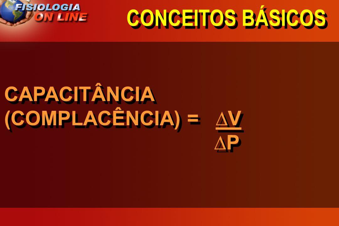 CONCEITOS BÁSICOS CAPACITÂNCIA (COMPLACÊNCIA) = ∆V ∆P