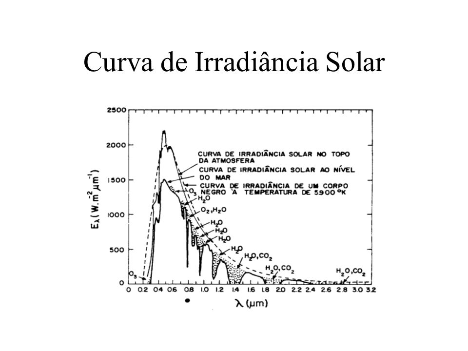 Curva de Irradiância Solar