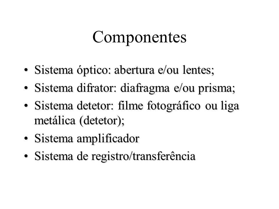 Componentes Sistema óptico: abertura e/ou lentes;