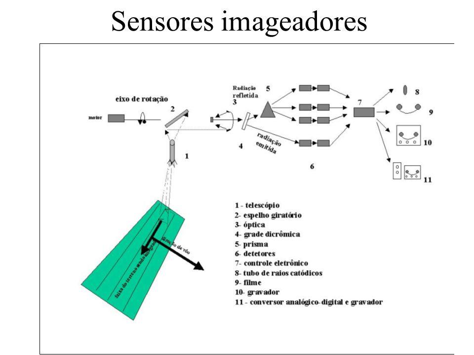 Sensores imageadores