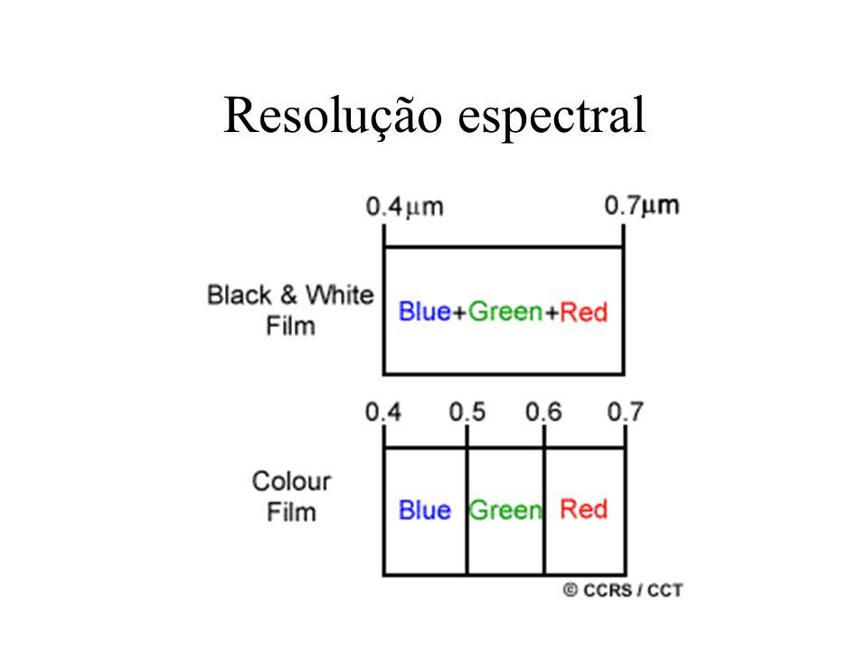 Resolução espectral