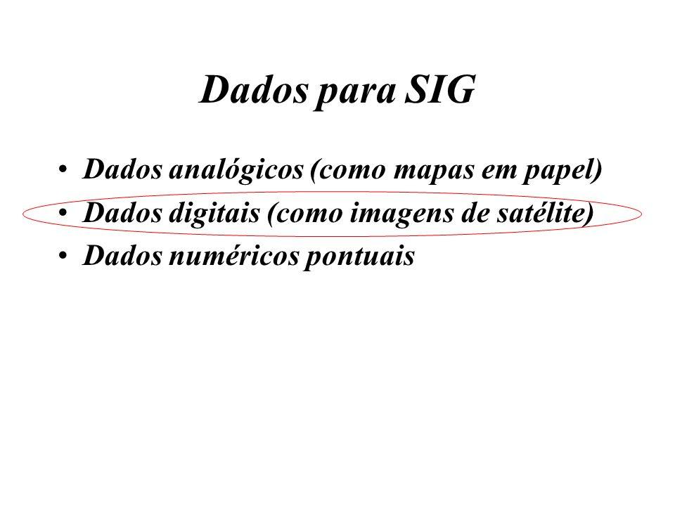 Dados para SIG Dados analógicos (como mapas em papel)