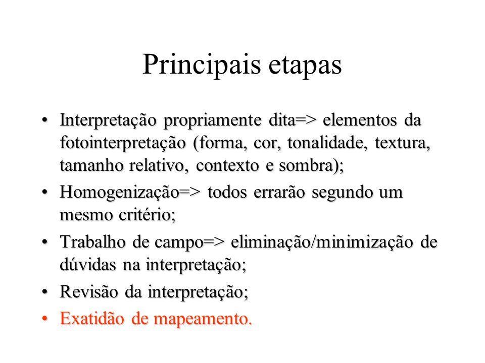 Principais etapas