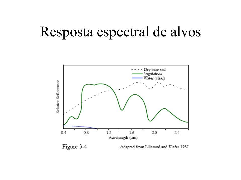 Resposta espectral de alvos