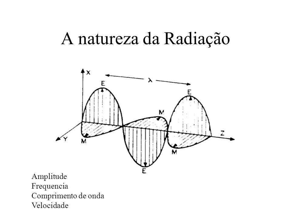 A natureza da Radiação Amplitude Frequencia Comprimento de onda