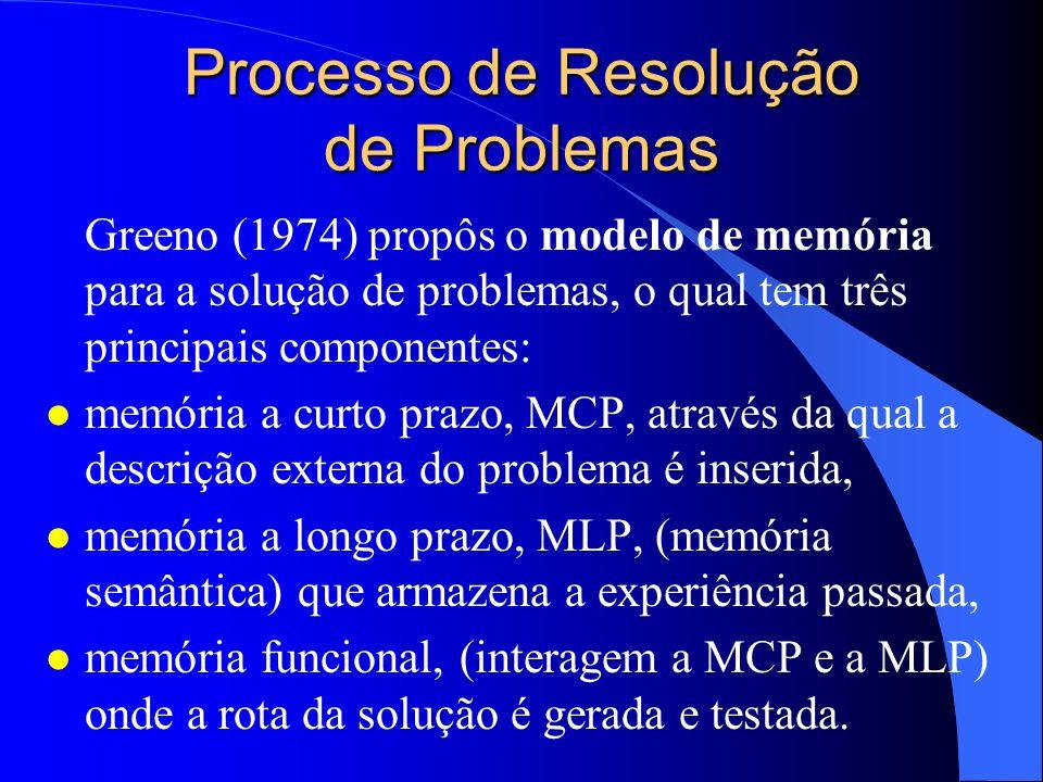 Processo de Resolução de Problemas