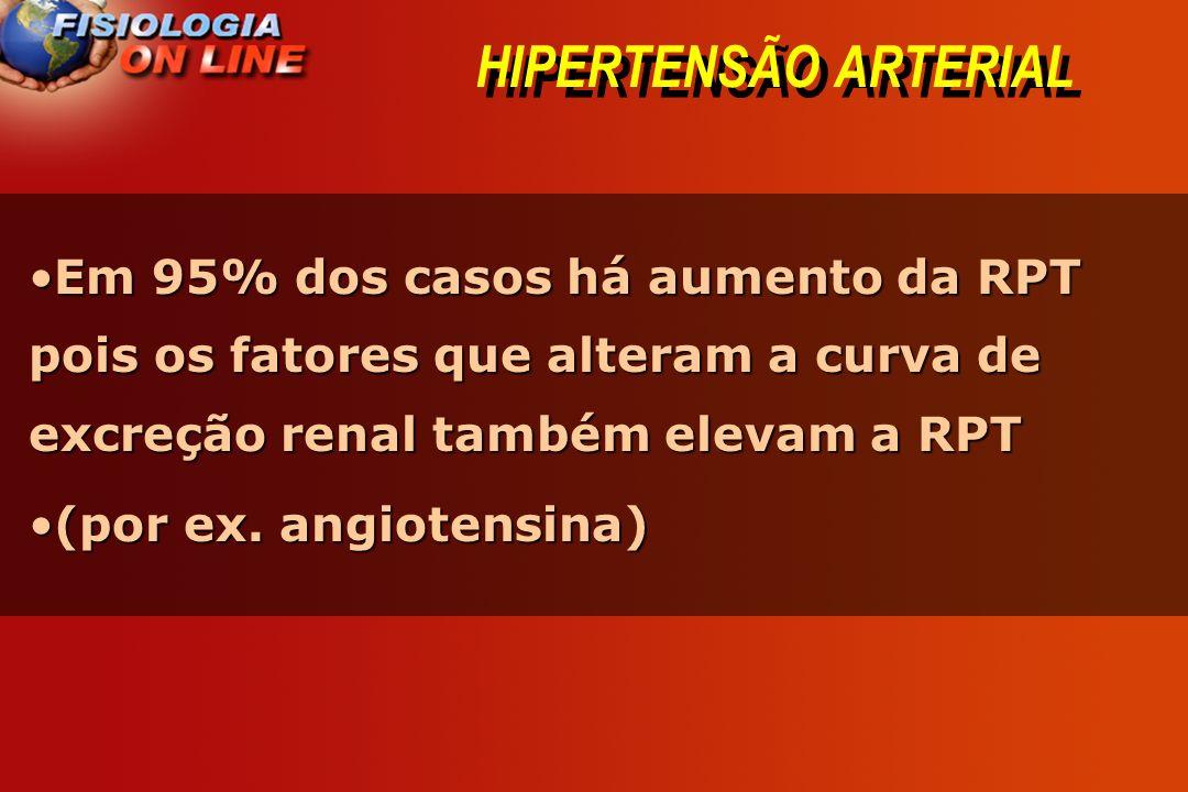 HIPERTENSÃO ARTERIAL Em 95% dos casos há aumento da RPT pois os fatores que alteram a curva de excreção renal também elevam a RPT.
