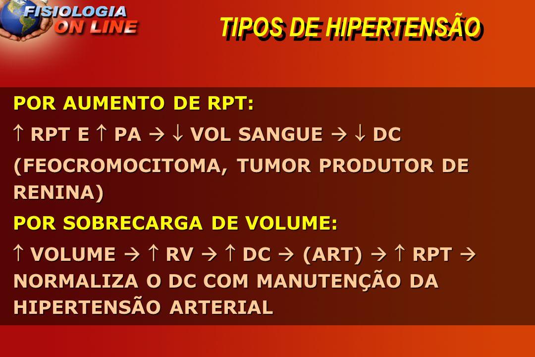 TIPOS DE HIPERTENSÃO POR AUMENTO DE RPT: