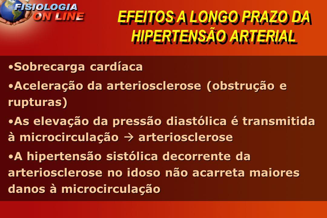 EFEITOS A LONGO PRAZO DA HIPERTENSÃO ARTERIAL