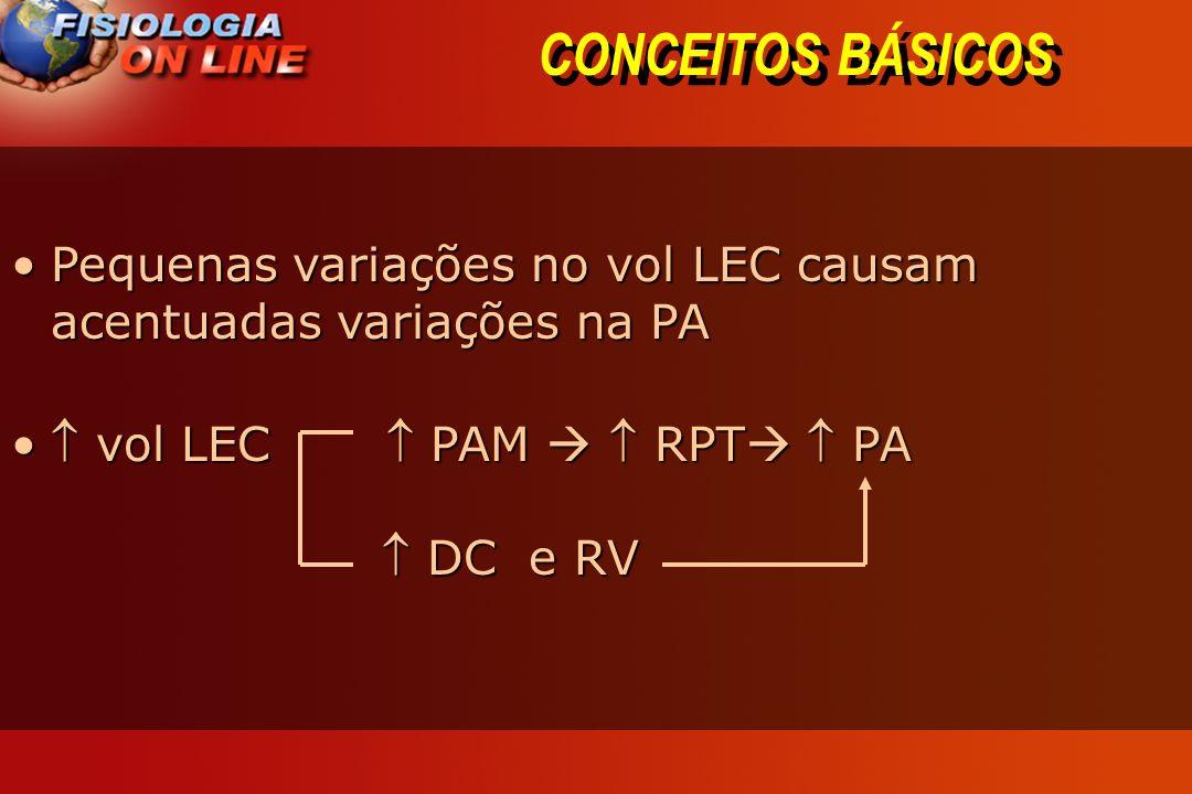 CONCEITOS BÁSICOS Pequenas variações no vol LEC causam acentuadas variações na PA.