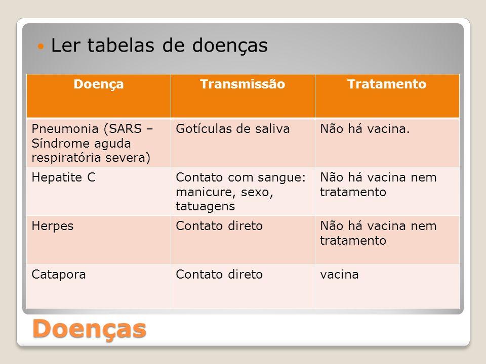 Doenças Ler tabelas de doenças Doença Transmissão Tratamento