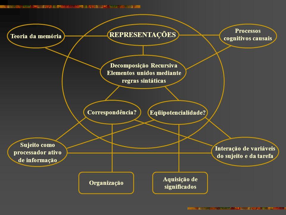 REPRESENTAÇÕES Processos cognitivos causais Teoria da memória
