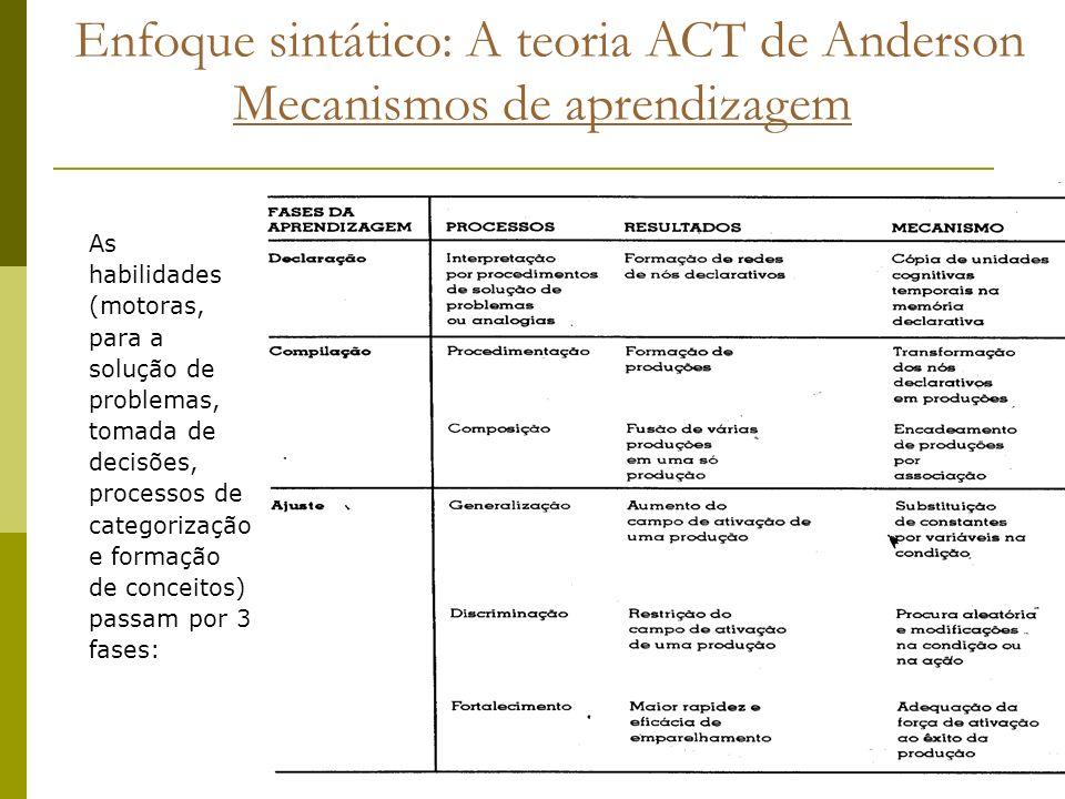 Enfoque sintático: A teoria ACT de Anderson Mecanismos de aprendizagem