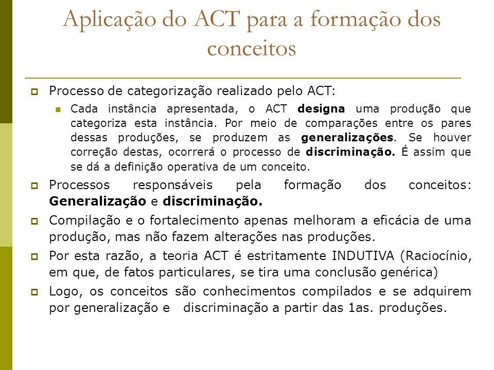 Aplicação do ACT para a formação dos conceitos