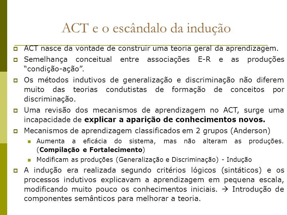 ACT e o escândalo da indução
