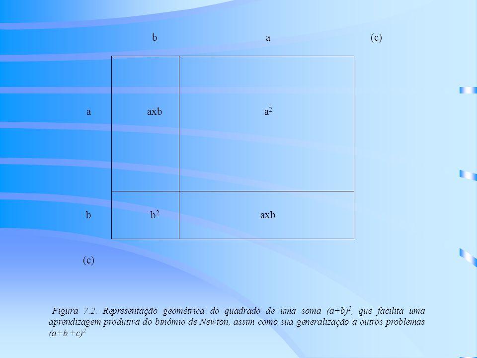b. a. (c) axb. a2. b2.