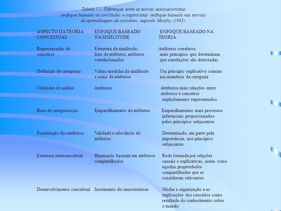 Tabela 7.1. Diferenças entre as teorias associacionistas
