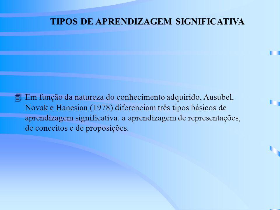 TIPOS DE APRENDIZAGEM SIGNIFICATIVA